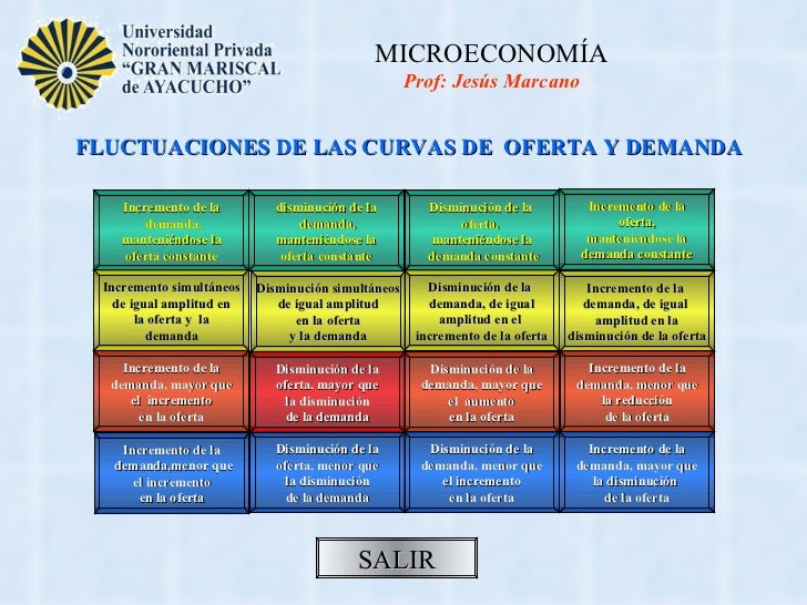 MICROECONOMÍA                                                    Prof: Jesús MarcanoFLUCTUACIONES DE LAS CURVAS DE OFERTA ...