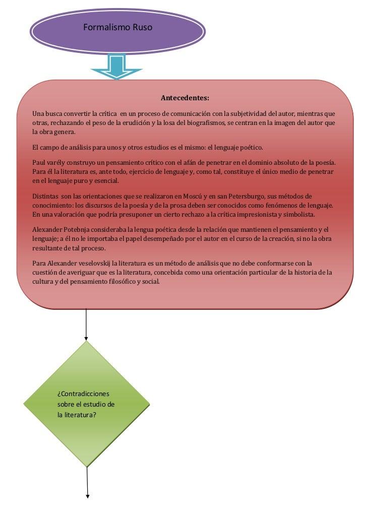 Formalismo Ruso<br />Antecedentes:Una busca convertir la crítica  en un proceso de comunicación con la subjetividad del au...