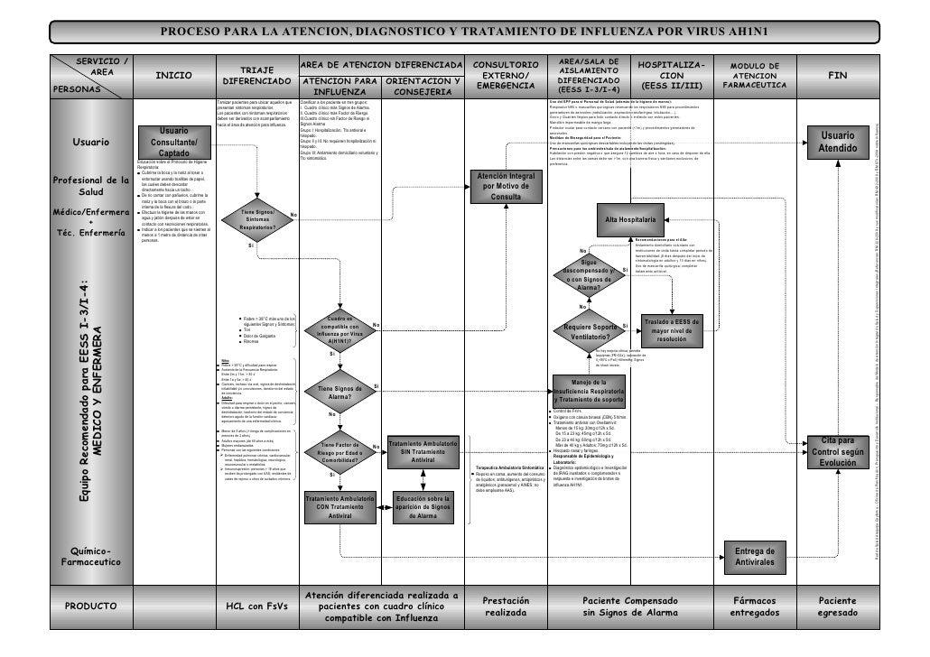 Flujograma para el manejo de casos de Influenza AH1N1