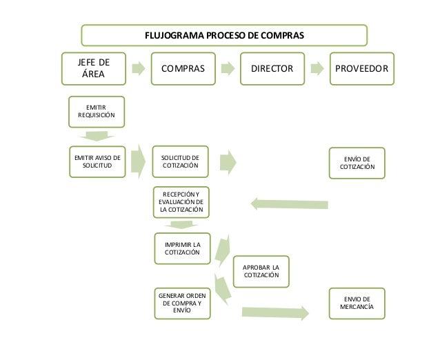 Flujogramas slideshare autos weblog - Central de compras web ...