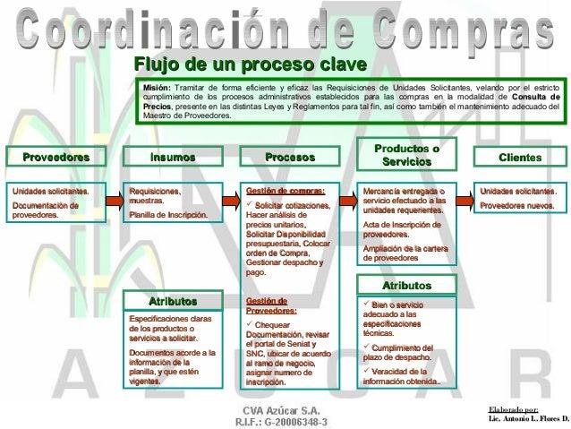 Flujo de un proceso claveFlujo de un proceso clave Misión:Misión: Tramitar de forma eficiente y eficaz las Requisiciones d...