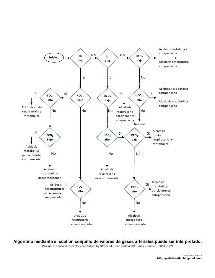 Fluxograma interpretacion gases_arteriales_neo