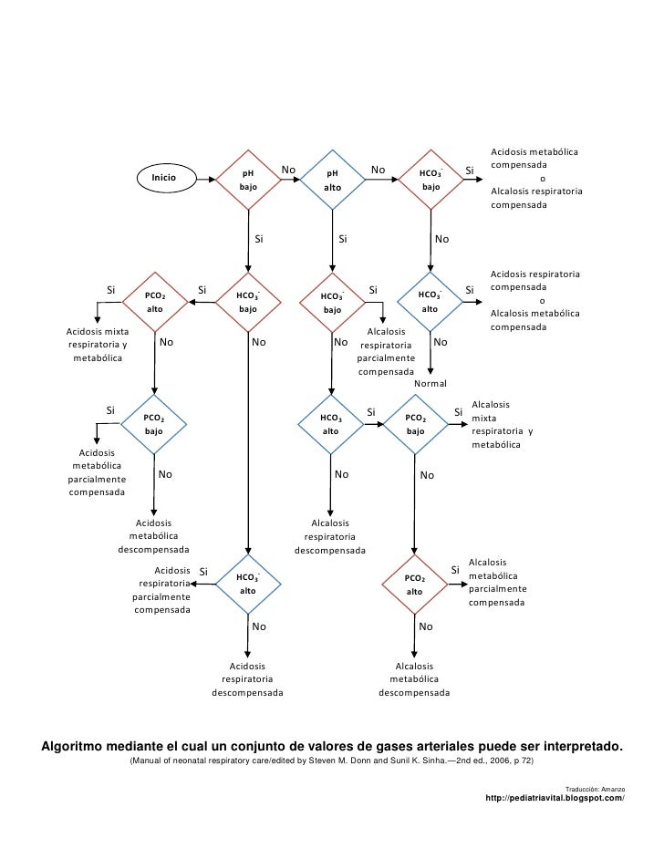 Acidosis metabólica                                                                                                       ...