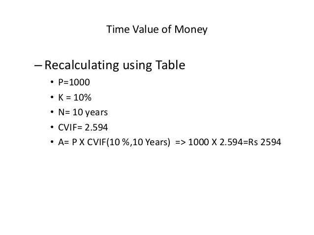 time value of money tvm essay