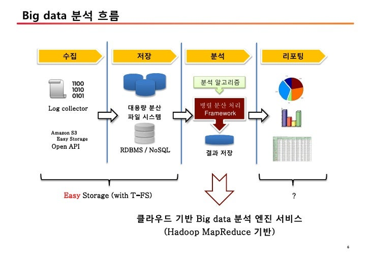 nginx map with Cloud Big Data on Nginx Web Server in addition Cloud Big Data furthermore Systems Development Life Cycle Sdlc additionally Vmware App Volumes Troubleshooting together with 50a728c9b3fc4b79c800000b open Modular System Of Sustainable Houses Savms Cso Arquitectura 14.