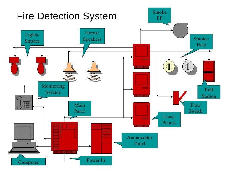 Fault Finding further High Reliability Low Cost Loop Technology Voice Alarm Systems also Centrale Detection Incendie 2 Zones Sigma Cp T11020m2 together with Fern Residences as well Fm 403 Mod 10 Fire Life Safety Systems. on fire detection and alarm system