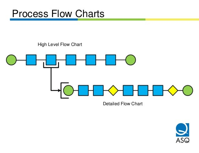 fmea presentation       process flow charts high level flow chart detailed flow chart
