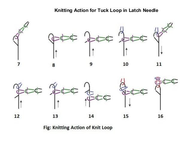 Knitting Loop Formation : Weaving