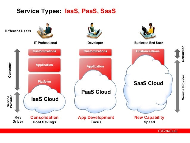 oracle fusion applications cloud service network bandwidth characteristics