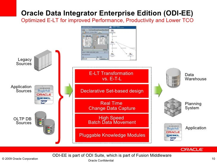 oracle customer data hub architecture diagram oracle product mdm pim data hub understanding. Black Bedroom Furniture Sets. Home Design Ideas