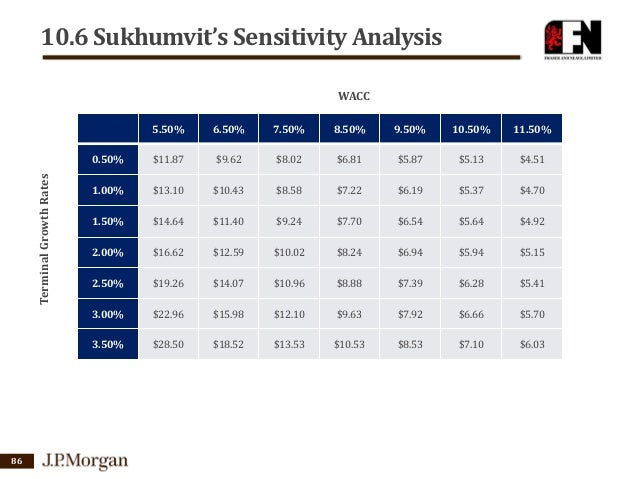sensitivity analysis wacc Weighted average cost of capital and terminal growth rate as the key input factors that is given using sensitivity analysis practice in czech republic.