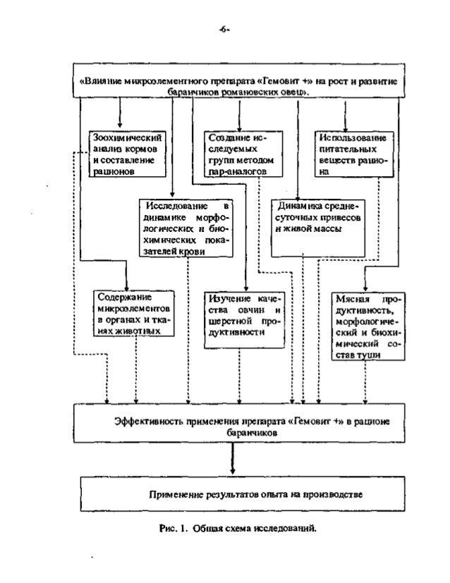 Зоохимический анализ кормов и