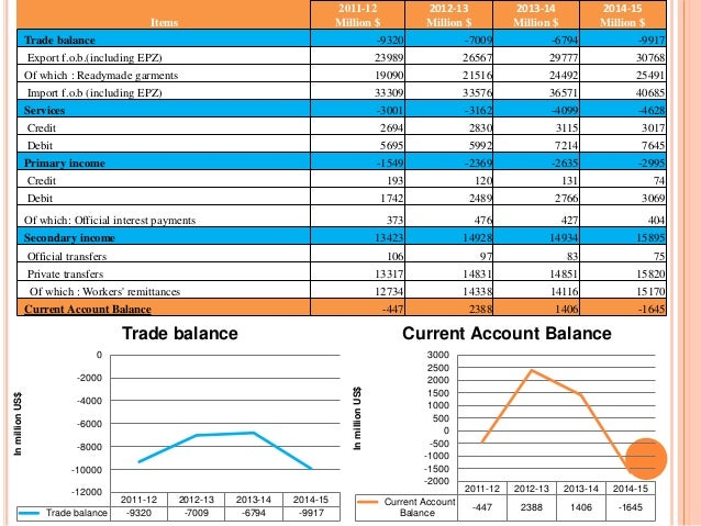 current balance of payment situation of In such a situation,  currency depreciation allows the current account balance  this flow took place within the eurosystem's unified interbank payment.