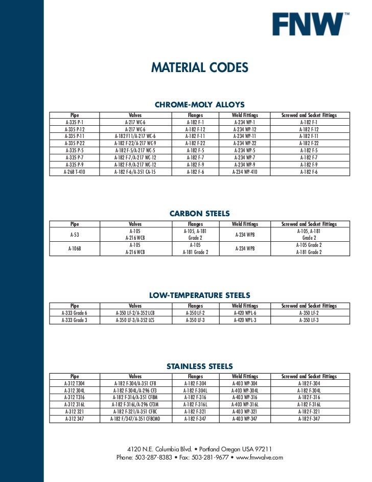 MATERIAL CODES                                         CHROME-MOLY ALLOYS    Pipe                 Valves                  ...