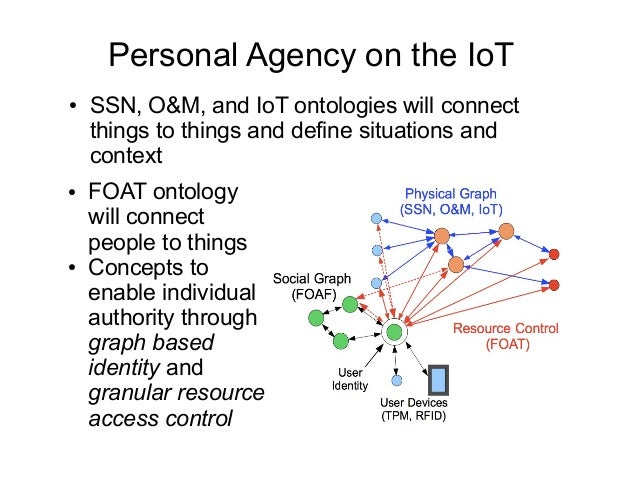Personal Agency on the IoT ● SSN, O&M, and IoT ontologies will connect things to things and define situations and context ...
