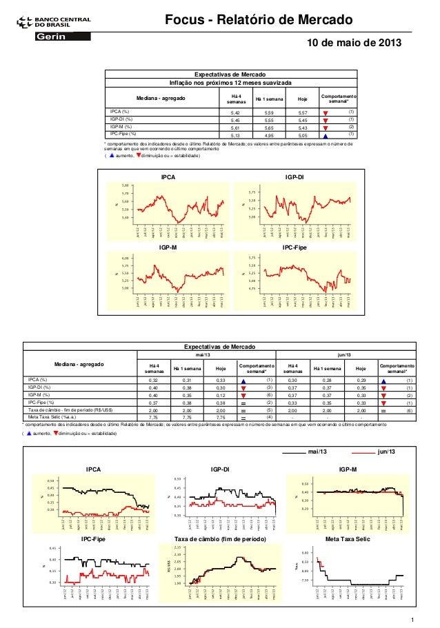 Focus - Relatório de Mercado10 de maio de 2013Expectativas de MercadoComportamentosemanal*Mediana - agregado Há 4semanasHá...