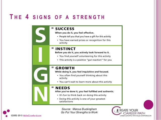 a list of strengths and weakness of a person