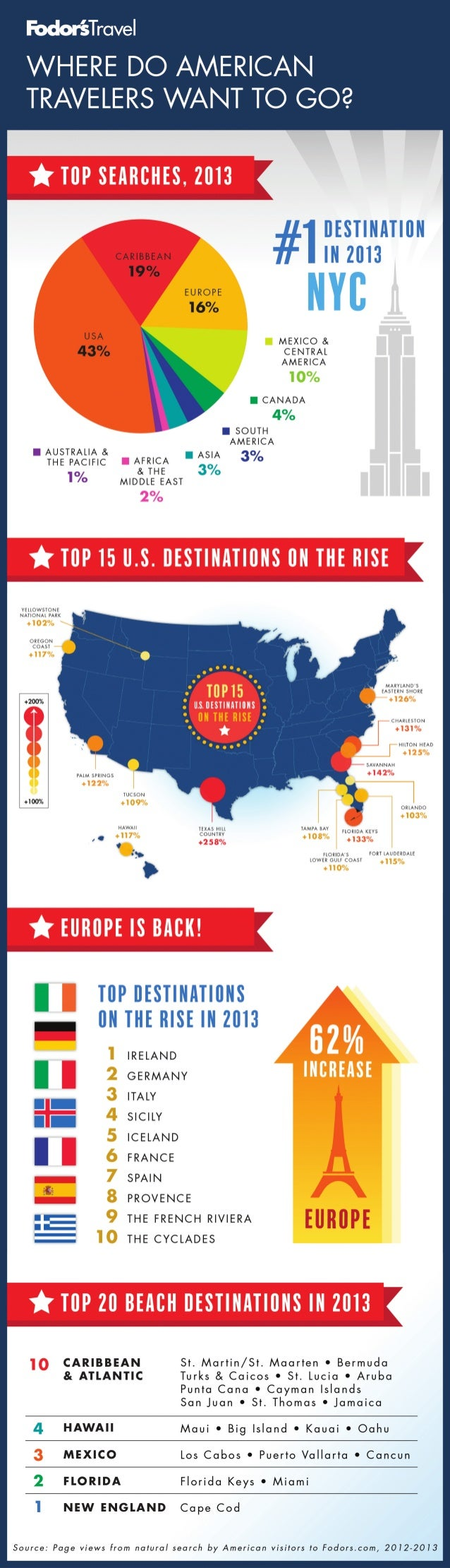 Where American Travelers Want to Go