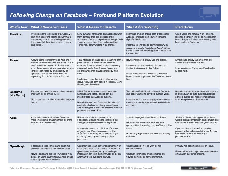Following Change on Facebook: Issue 6