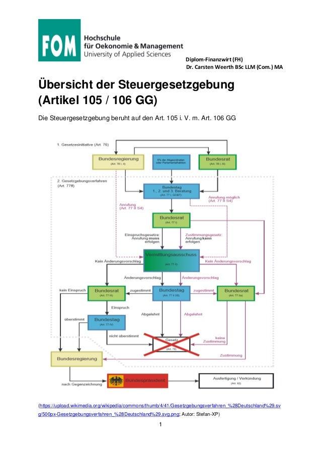 Diplom-Finanzwirt (FH) Dr. Carsten Weerth BSc LLM (Com.) MA 1 Übersicht der Steuergesetzgebung (Artikel 105 / 106 GG) Die ...