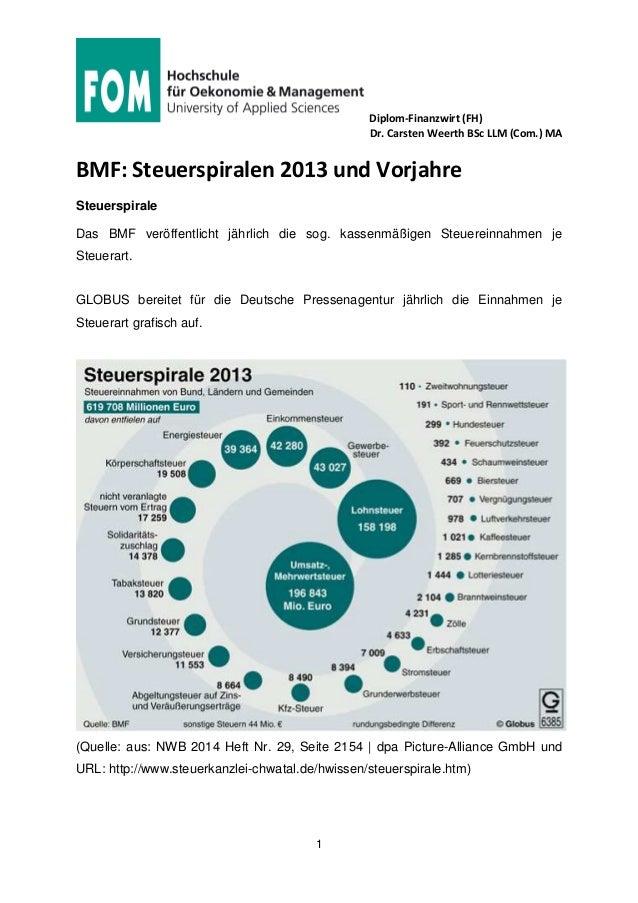Diplom-Finanzwirt (FH) Dr. Carsten Weerth BSc LLM (Com.) MA 1 BMF: Steuerspiralen 2013 und Vorjahre Steuerspirale Das BMF ...