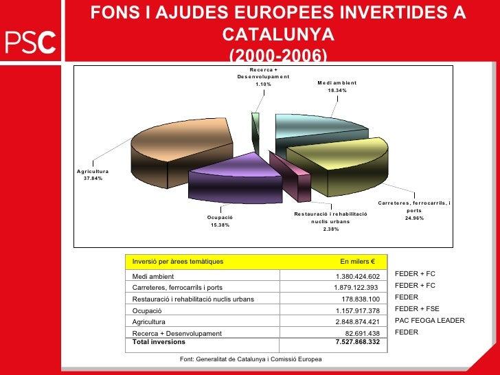 Fons Europeus A Catalunya Executats 2000-2006