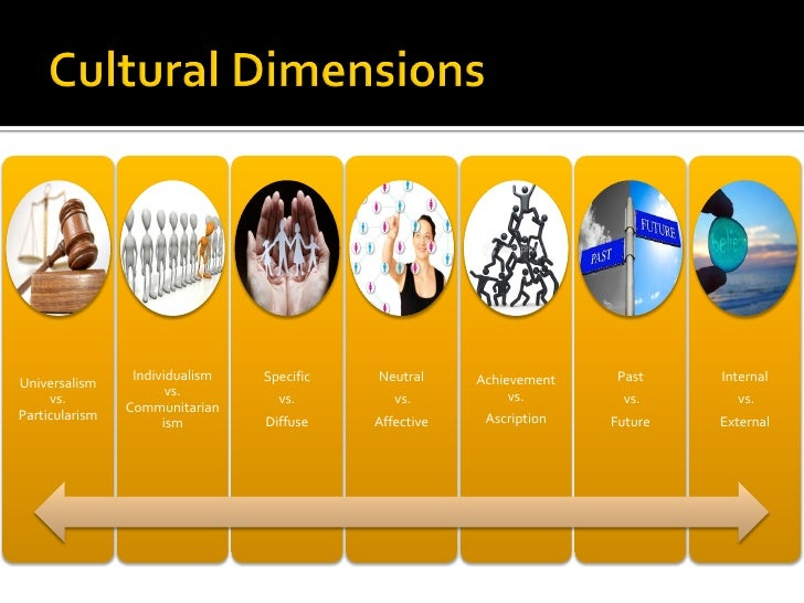 the six dimensions of culture View hofstede's six dimensions of culture united states vs japan from org 300 at csu-global campus running head: hofstedes six dimensions of culture: united states vs ja hofstedes six dimensions.