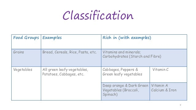 Classification Food Groups