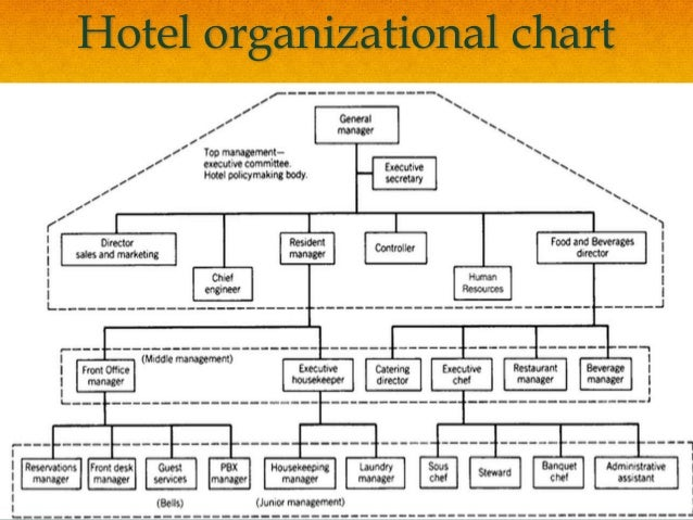 food beverage division organization chart Wiki organizational chart of business information for the kroger co based in cincinnati cincinnati, oh, us naics: 445 food and beverage stores.