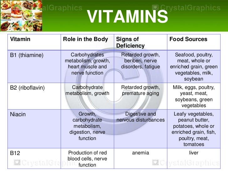Why are vitamins important to the human body, vitamins ...