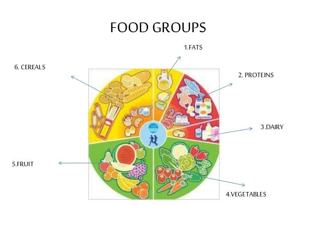 FOOD GROUPS1.FATS2. PROTEINS3.DAIRY4.VEGETABLES6. CEREALS5.FRUIT