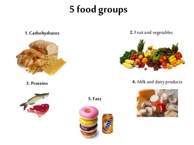 5 foodgroups1. Carbohydrates 2. Fruitand vegetables3. Proteins 4. Milkand dairyproducts5. Fats