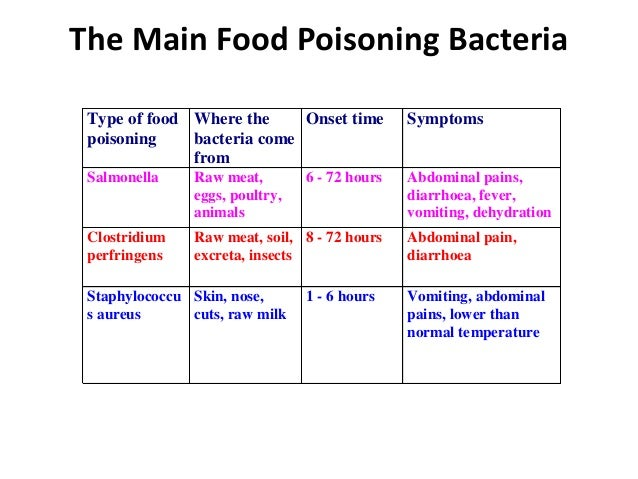 Most Common Causes Of Food Poisoning Bacteria