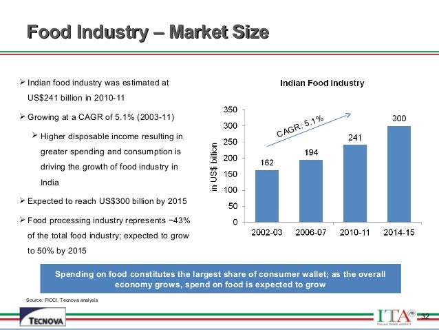 analysis of the food processing industry Page 6 food processing industry strategy group report industry foreword on behalf of the strategy group we would like to acknowledge the foresight of the former minister.