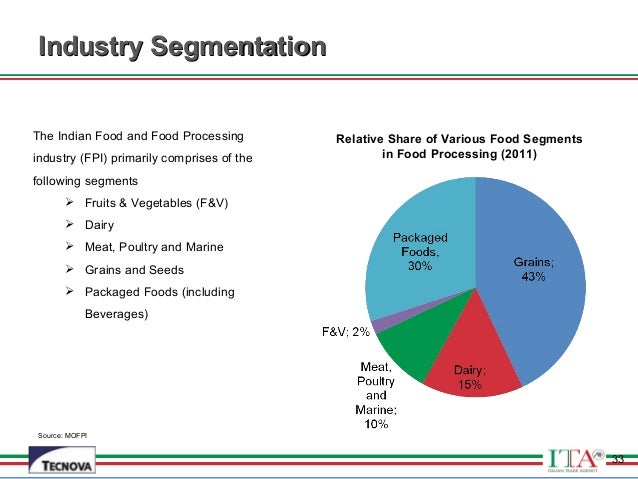 Food Processing Industry Market Size