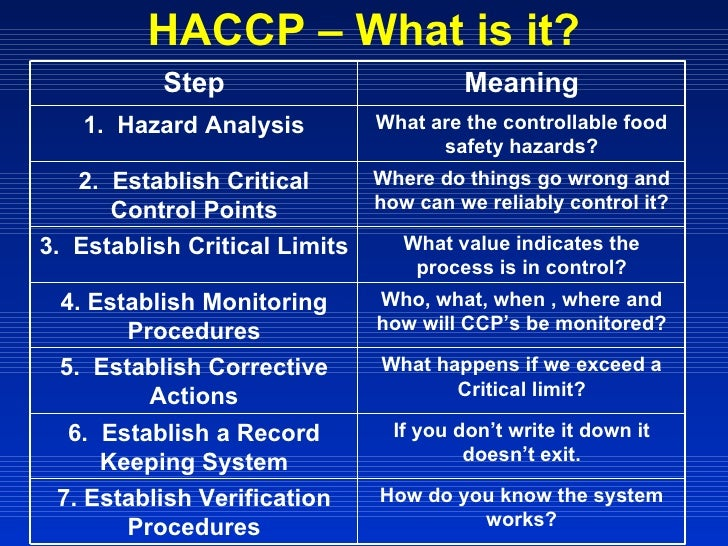 Food safety microbiology sanitation and haccp - Haccp definition cuisine ...