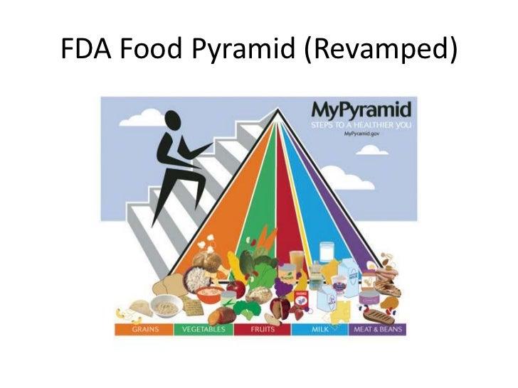 FDA Food Pyramid (Revamped)<br />