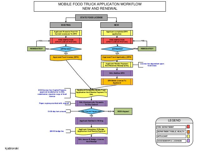 Big Ideas For Small Business Food Truck Flow Chart