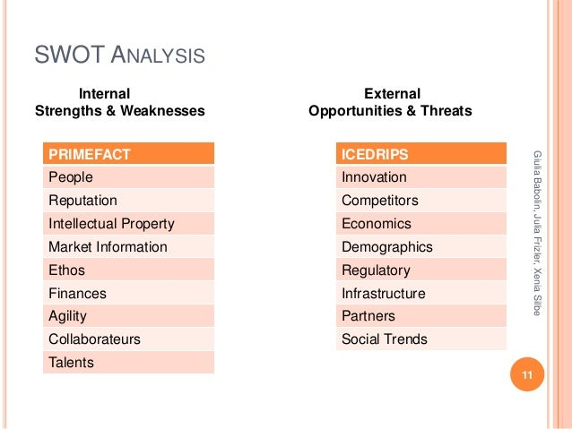 food supplement swot analysis