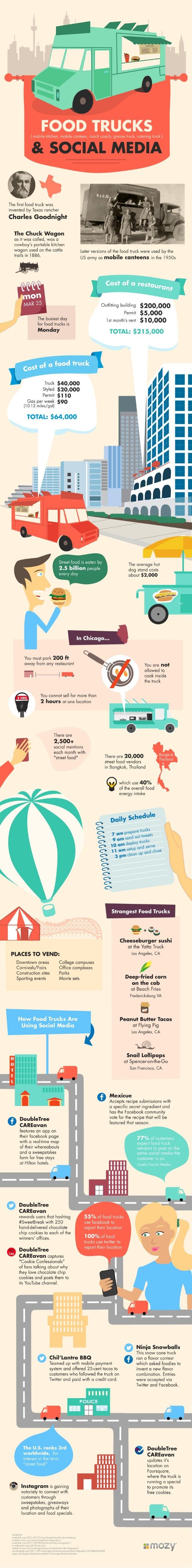 Food Trucks and Social Media