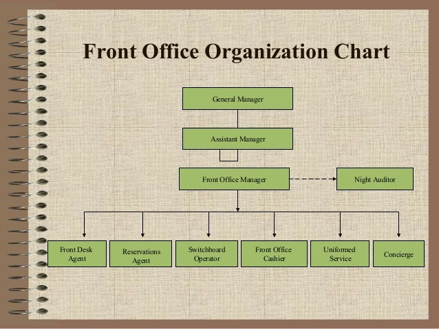 Front Office Organization Chart General Manager  Assistant Manager  Front Office Manager  Front Desk Agent  Reservations A...
