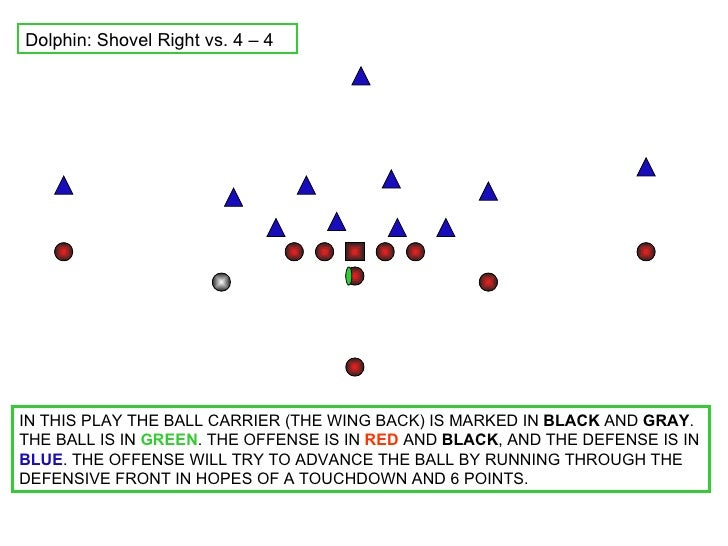 Dolphin: Shovel Right vs. 4 – 4 IN THIS PLAY THE BALL CARRIER (THE WING BACK) IS MARKED IN  BLACK  AND  GRAY . THE BALL IS...