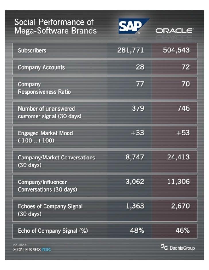 The Social Performance of Mega-Software Brands: SAP vs Oracle