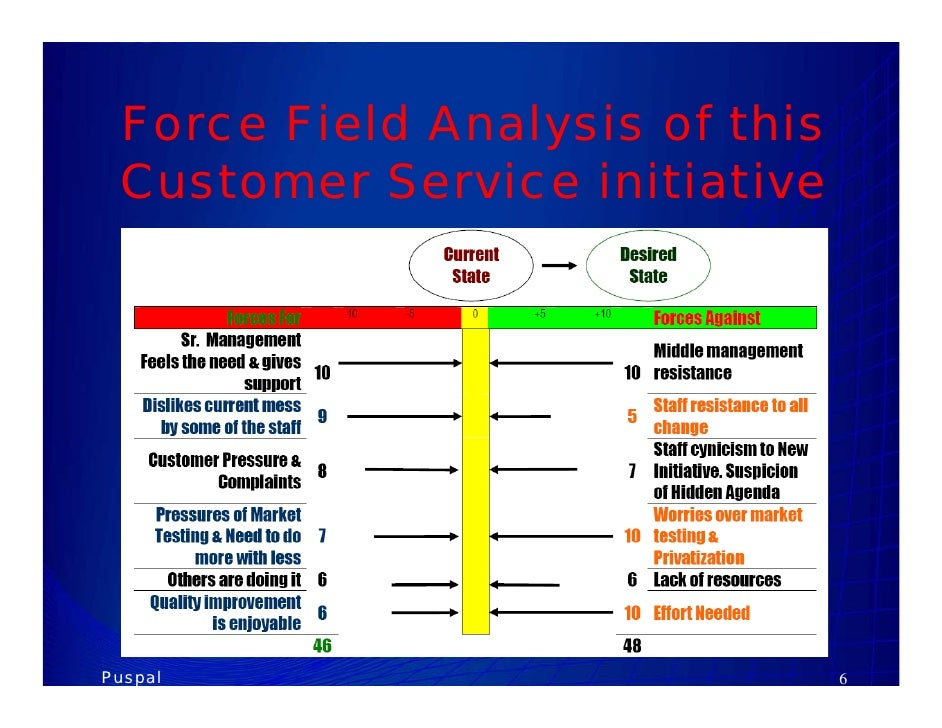 the force field analysis organizational model business essay Organizational diagnosis skype - essay example  falletta's organizational intelligence model the  force field analysis force field analysis model developed.