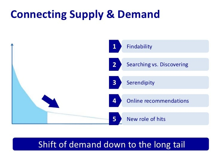 Connecting Supply & Demand<br />Findability<br />1<br />Searching vs. Discovering<br />2<br />Serendipity<br />3<br />Onli...
