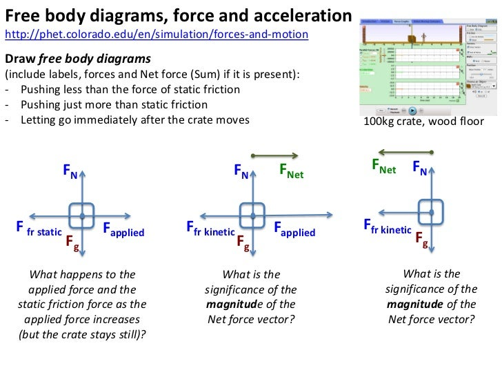 forces   changes in motion feet diagram of origin feet diagram image