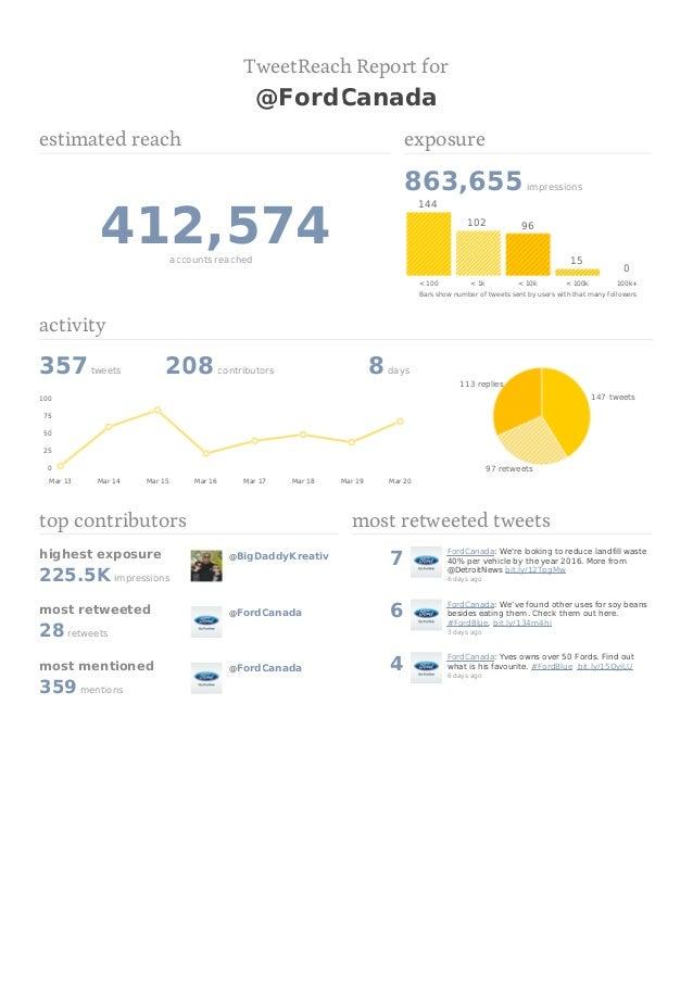 TweetReach Report for                                                  @FordCanadaestimated reach                         ...