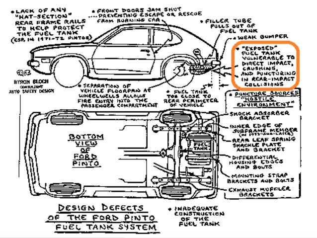 the ford motor company and the pinto gas tank a case study in corporate ethics Ford neglected to add reinforcements to protect the easily ruptured fuel tank, endangering drivers while earning the pinto a reputation for catching fire.