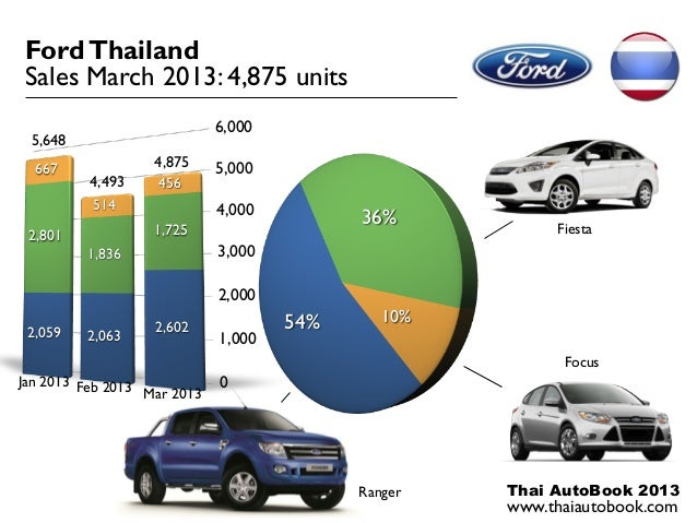 Ford Thailand Sales March 2013: 4,875 units                             6,000 5,648  667              4,875     5,000     ...
