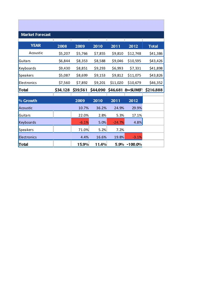 Market Forecast          YEAR      2008     2009     2010     2011      2012      Total        Acoustic    $5,207   $5,766...